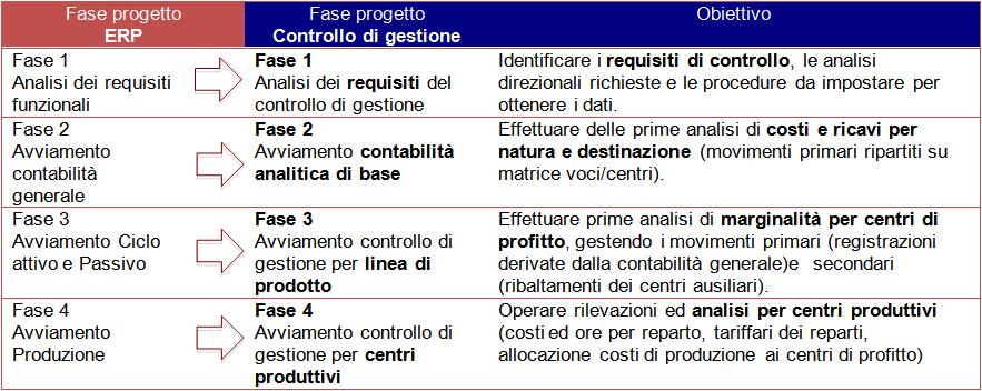 fase 2 controllo di gestione