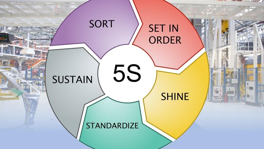5S metodologia Lean